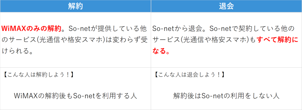So-net WiMAXの解約と退会の違い