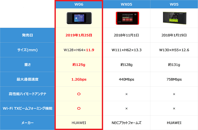 WiMAXのルーター比較