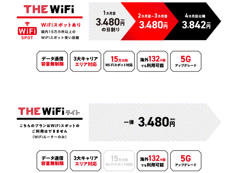 THEWIFIの料金プラン