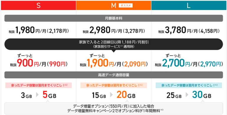 Y!mobileの家族割。